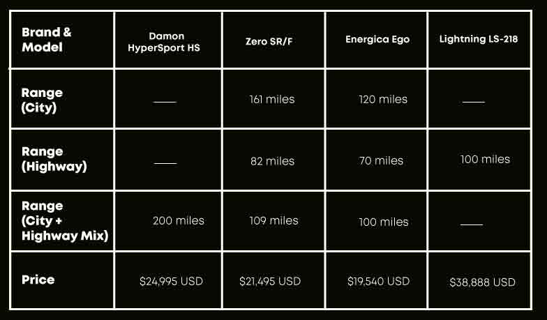 Chart comparing main tech aspects of the Damon HyperSport HS and other three electric motorcycles from different brands