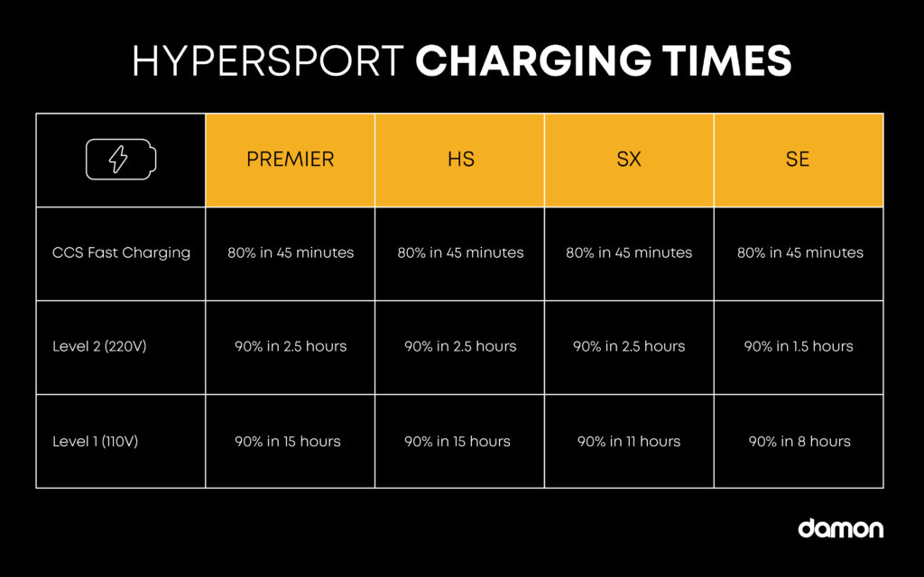 Comparison chart of all the Damon Hypersport motorcycle's charging times