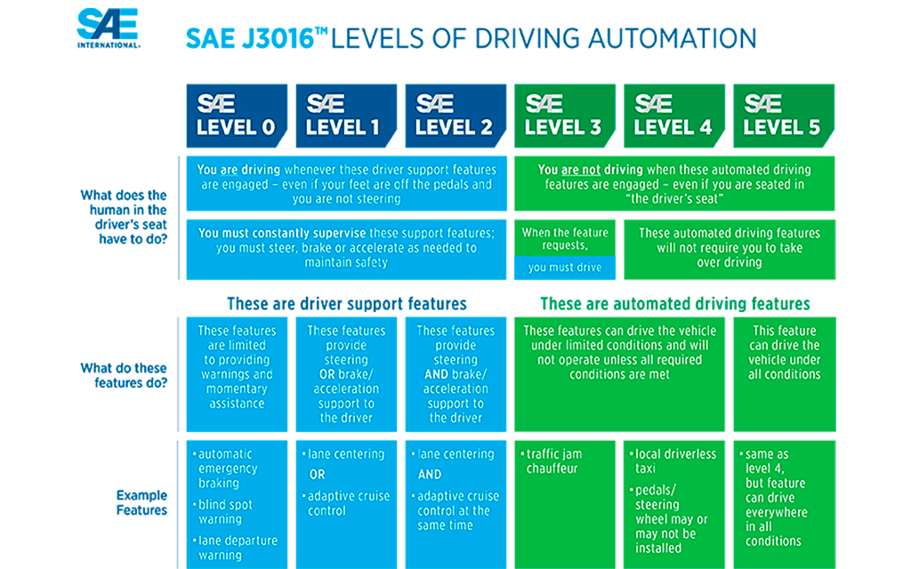 Comparison chart of different levels of driving automation