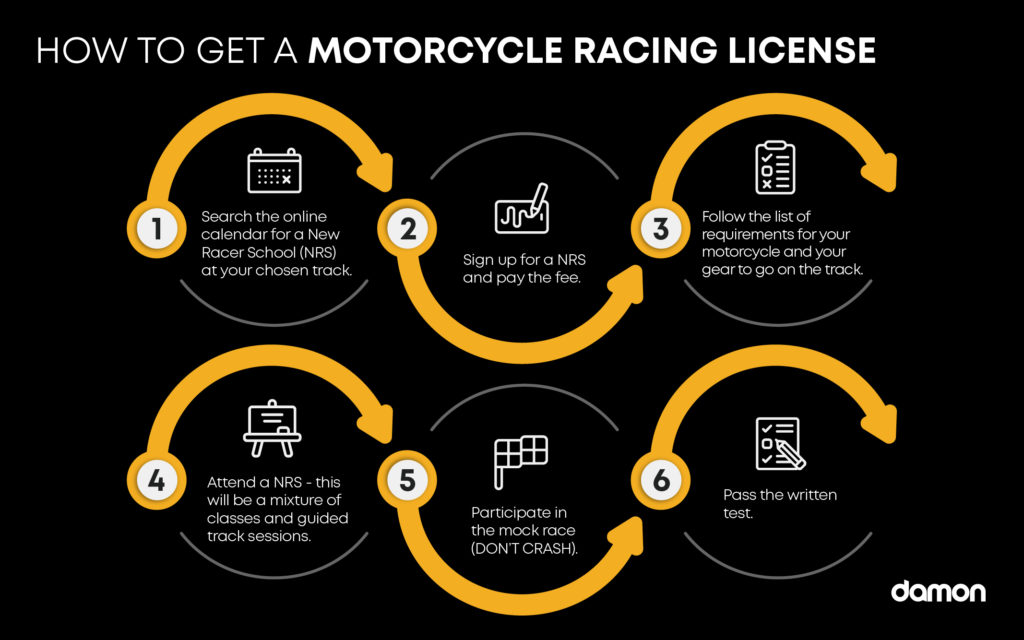 Infographic about how to get a  motorcycle racing license